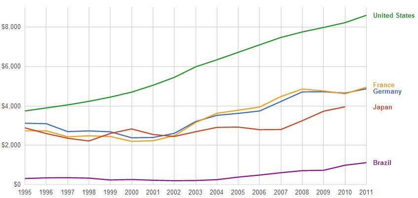 health expenditure capita USA