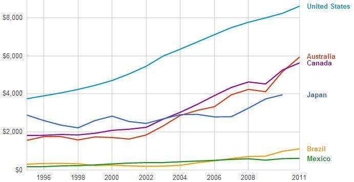 health expenditure capita Canada