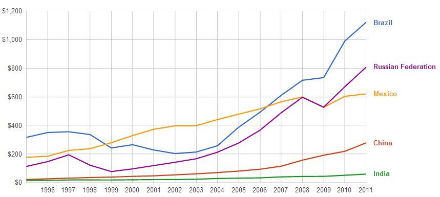 health expenditure capita russia