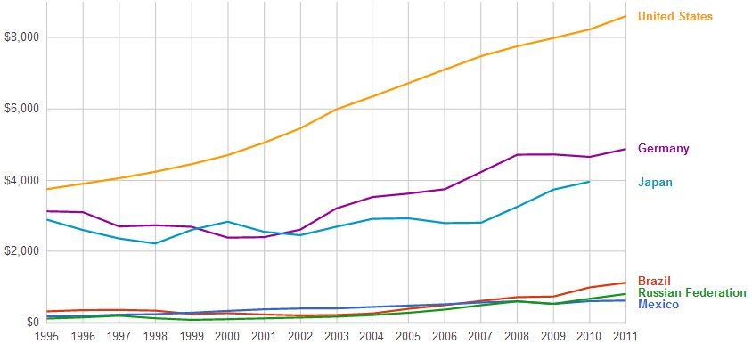 health expenditure capita Mexico