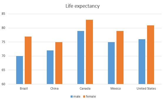 Australia life expectancy