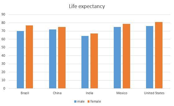 Mexico life expectancy