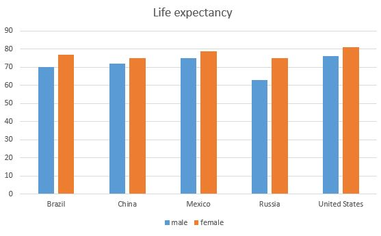 russia life expectancy