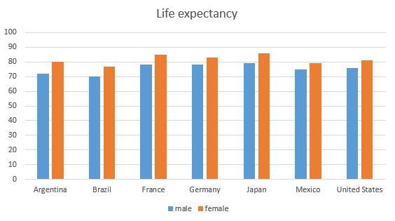 US life expectancy