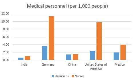 physicians Mexico