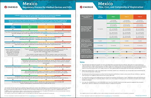 Chart: Mexico COFEPRIS Approval Process for Medical Devices
