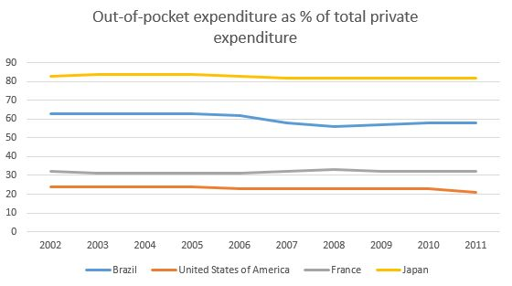 out of pocket expenditure health japan
