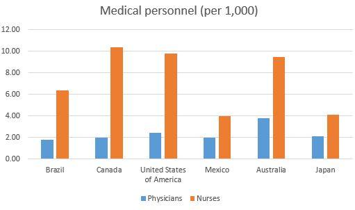 physicians Canada