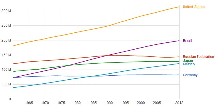 russia population growth