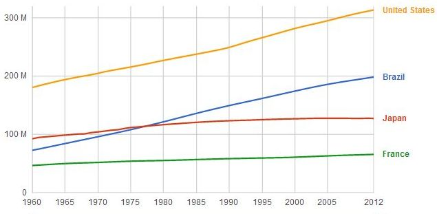 US population growth