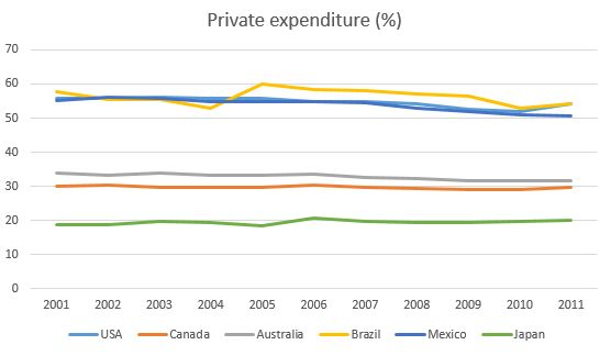 private expenditure health Australia