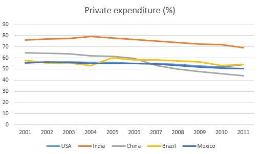 private expenditure health Mexico