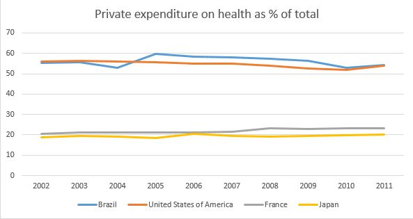 private expenditure health USA