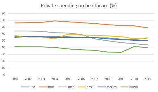 private expenditure health russia
